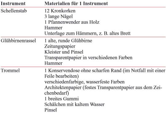 Faschingsfeier In Der Kita Mit Instrumenten