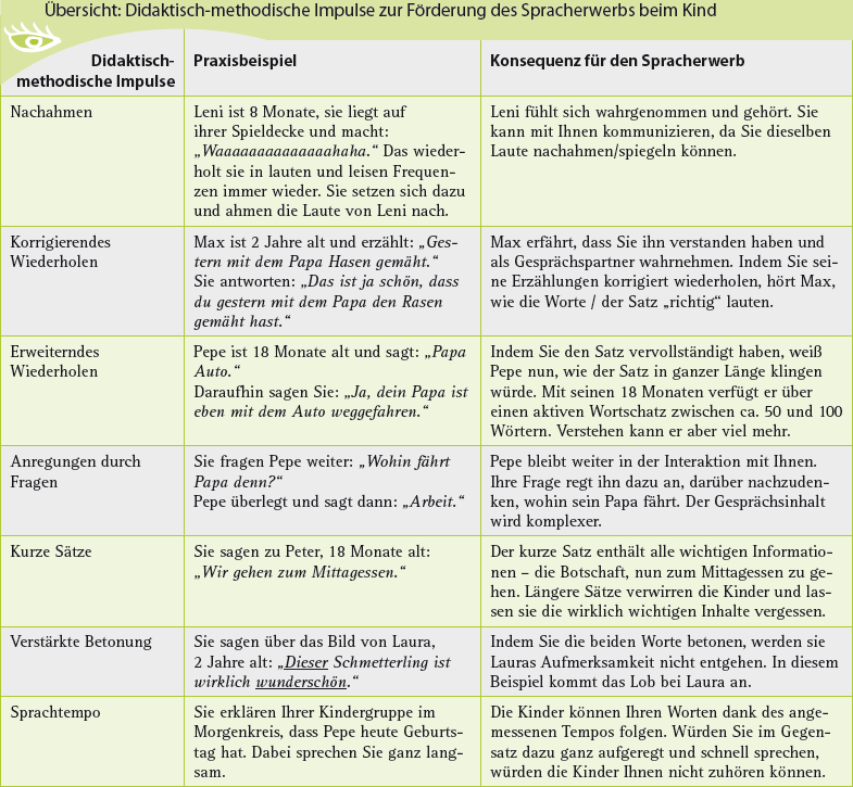 Spracherwerb bei Kita-Kindern fördern