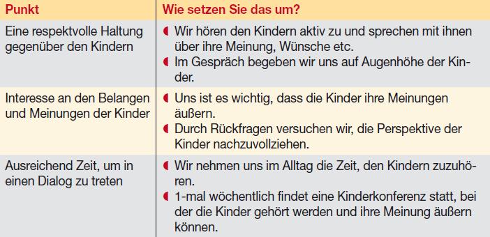 Partizipation im Kindergarten - So informieren Sie Eltern